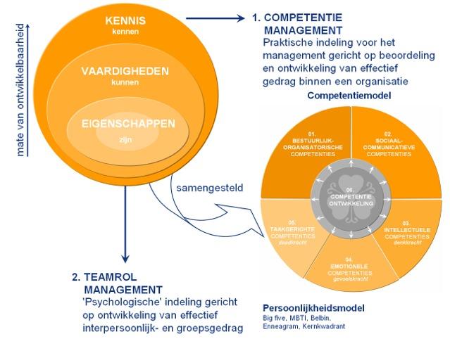 001 mensen competentiemanagement1 | POPmaken.nl