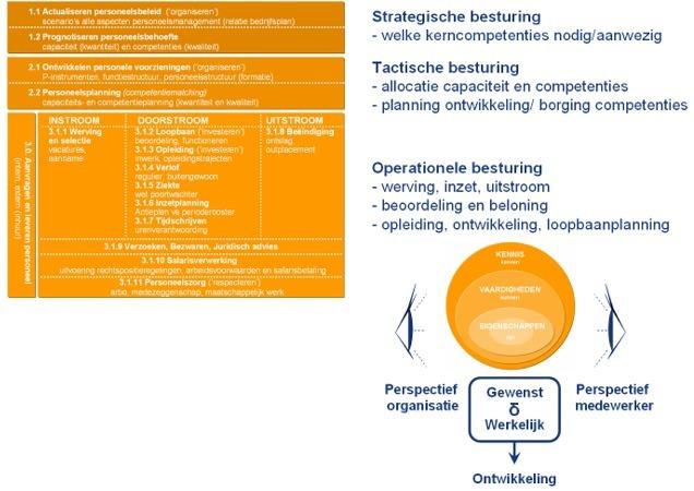 002 mensen competentiemanagement2 | POPmaken.nl