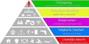 behoeftepyramide van Maslow