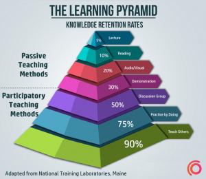 Hoe leren mensen